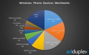 AdDuplex Worldwide
