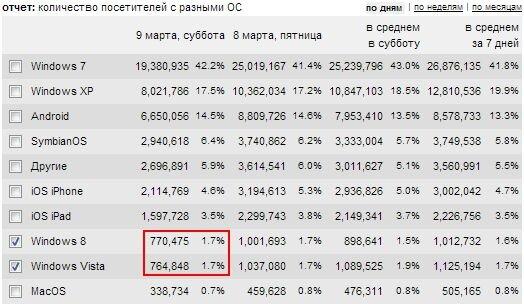 Windows 8 в России уже  популярнее Windowx Vista