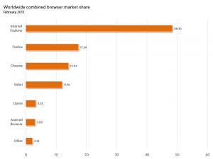 Общемировая рыночная доля мобильных браузеров, февраль 2013