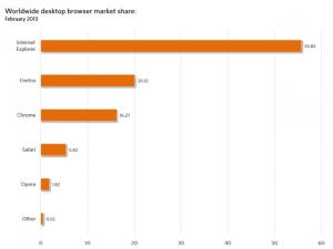 Общемировая рыночная доля десктопных браузеров, февраль 2013