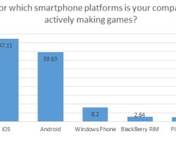 8,2% разработчиков мобильных игр создают игры для Windows Phone