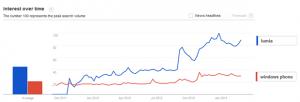 Тренды поиска в Google