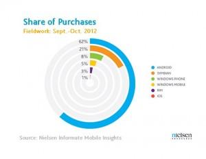 Рыночная доля Windows Phone в Индии, III квартал 2012 года