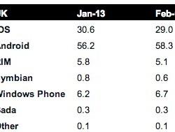 Без шуток: Windows Phone демонстрирует уверенный рост по всему миру (и даже в США)!