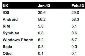 Доля Windows Phone в Великобритании растет, BlackBerry - падает