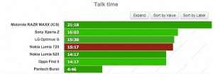 Nokia Lumia 720: время разговора в 3G-сетях