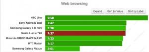 АКБ Nokia Lumia 720: веб-браузинг