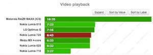 Батарея Nokia Lumia 720: воспроизведение видео
