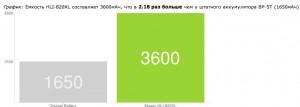 Новая батарея для Nokia Lumia 820 от Mugen Power: работает в два с лишним раза дольше!