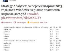 Доля Windows-планшетов в мире выросла до 7,5 процентов!