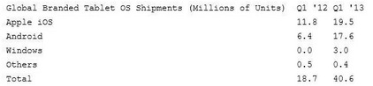 Поставки Windows-планшетов, 1 квартал-2012 и 1 квартал-2013