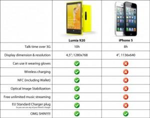 Возможности Lumia 920 и IPhone 5