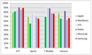 Уровень удовлетворенности владельцев смартфонов своими устройствами, США