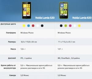 Lumia 520 vs Lumia 620. Технические характеристики-1