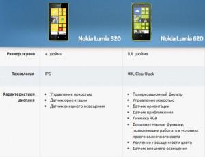 Lumia 520 vs Lumia 620. Технические характеристики-2