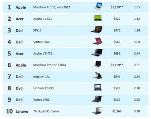 MacBook Pro 13 - лучший ноутбук на Windows?