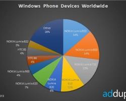 Nokia Lumia 920 — самый популярный WP-смартфон + свежие данные AdDuplex о WP-экосистеме!