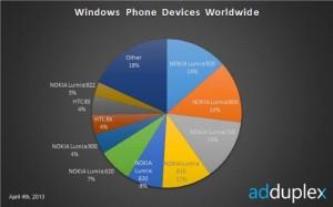 Windows Phone-смартфоны, общемировые данные