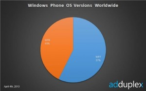 Windows Phone 7 vs Windows Phone 8