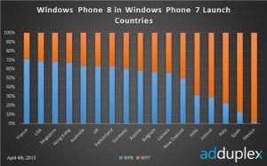 Windows Phone 8 в странах запуска WP7
