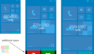 Сравнение различных разрешений экрана