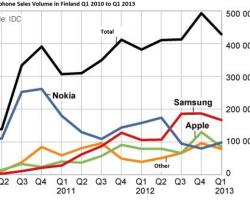 Финляндия стала самым успешным рынком для Nokia Lumia и Windows Phone