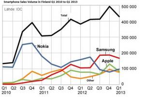 Доля Windows Phone в Финляндии - 23 процента!