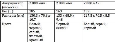 Сравнение характеристик Nokia Lumia 920, Lumia 925 и Lumia 928