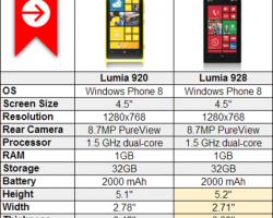 Nokia Lumia 928 и Nokia Lumia 920: сходства и различия