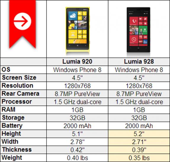 Nokia Lumia 928 - Full phone specifications - GSM Arena