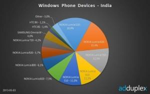Статистика Windows Phone от AdDuplex