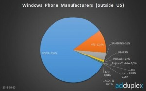 Статистика Windows Phone от AdDuplex