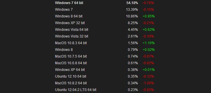 Доли различных версий операционных систем в Steam