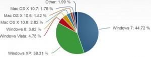 Общемировая доля Windows 8: медленный рост