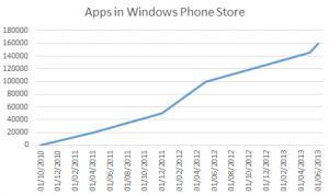 Рост количества приложений в Магазине Windows Phone, 2011-2013