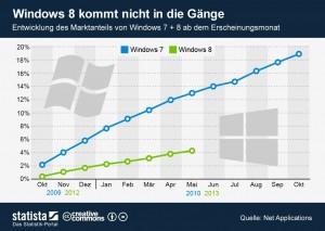 Windows 7 и Windows 8 - график роста рыночной доли