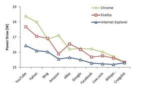 Internet Explorer признан самым энергоэффективным браузером в мире