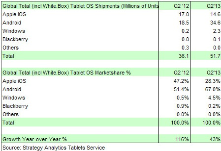 Статистика: поставки Windows-планшетов во втором квартале-2013