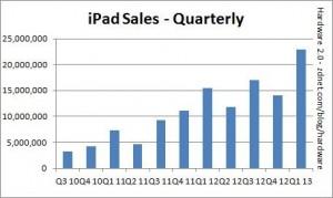 Продажи iPad, 2010-2013 гг.