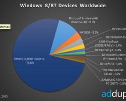 Статистика AdDuplex: более 10 тысяч Windows 8/RT-устройств, новые планшеты Microsoft и Nokia