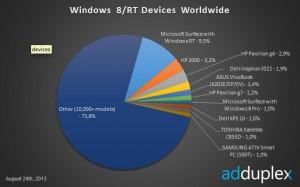 Самые популярные Windows-планшеты