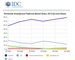 Статистика: поставки WP-смартфонов выросли на 77%!