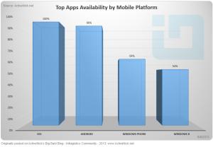 Аналитика: в Магазине Windows Phone доступны 64 из 100 топ-приложений для iPhone