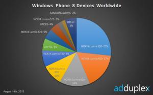 Данные AdDuplex