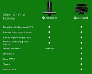 возможности Xbox Live Gold