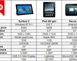 Surface 2, Surface Pro 2 и конкуренты