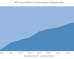 AdDuplex: 67 из 100 WP-смартфонов работают на Windows Phone 8