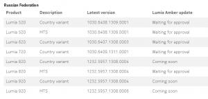 Информация об обновлении Amber на сайте Nokia