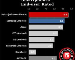 PCMag признал Lumia самыми удачными смартфонами для бизнеса