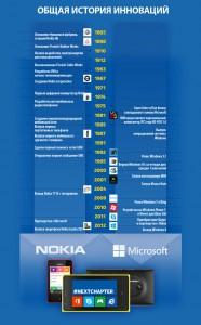 Инфографика Nokia и Microsoft